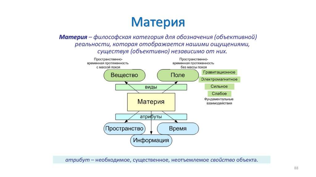 понятие материи в философии и науке шпаргалка