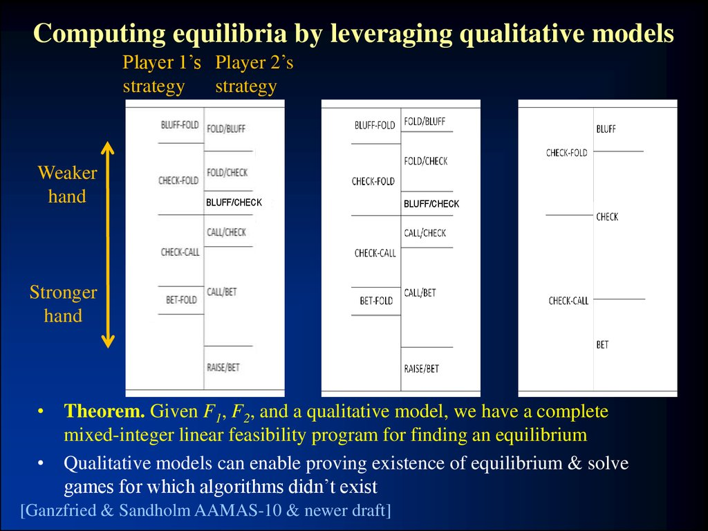 Computing equilibria by leveraging qualitative models