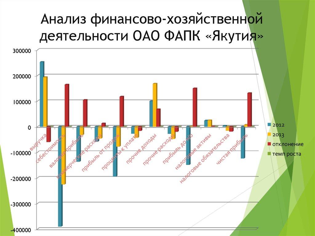 Учет и анализ движения денежных средств организации на примере   Анализ финансово хозяйственной деятельности ОАО ФАПК Якутия Учет денежных средств