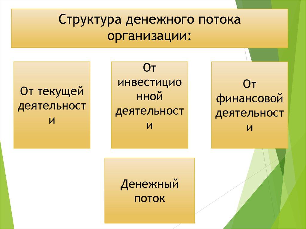 Учет и анализ движения денежных средств организации на примере   Структура денежного потока организации Анализ