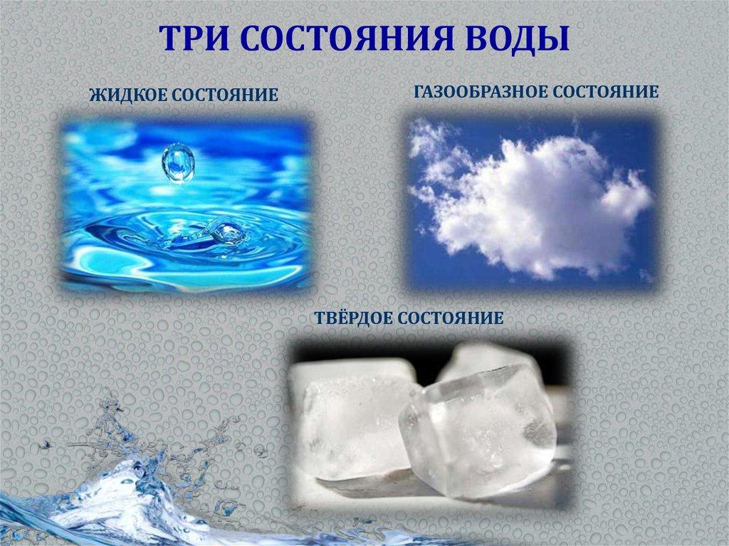 Состояния воды в картинках