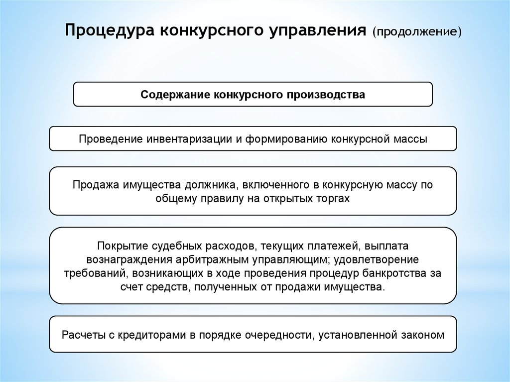 полномочия органов управления при банкротстве