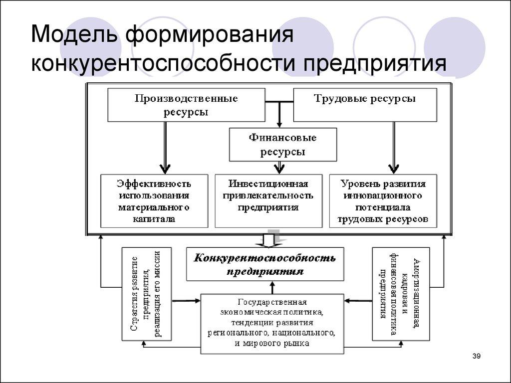 Разработка алгоритма оценки конкурентоустойчивости организации