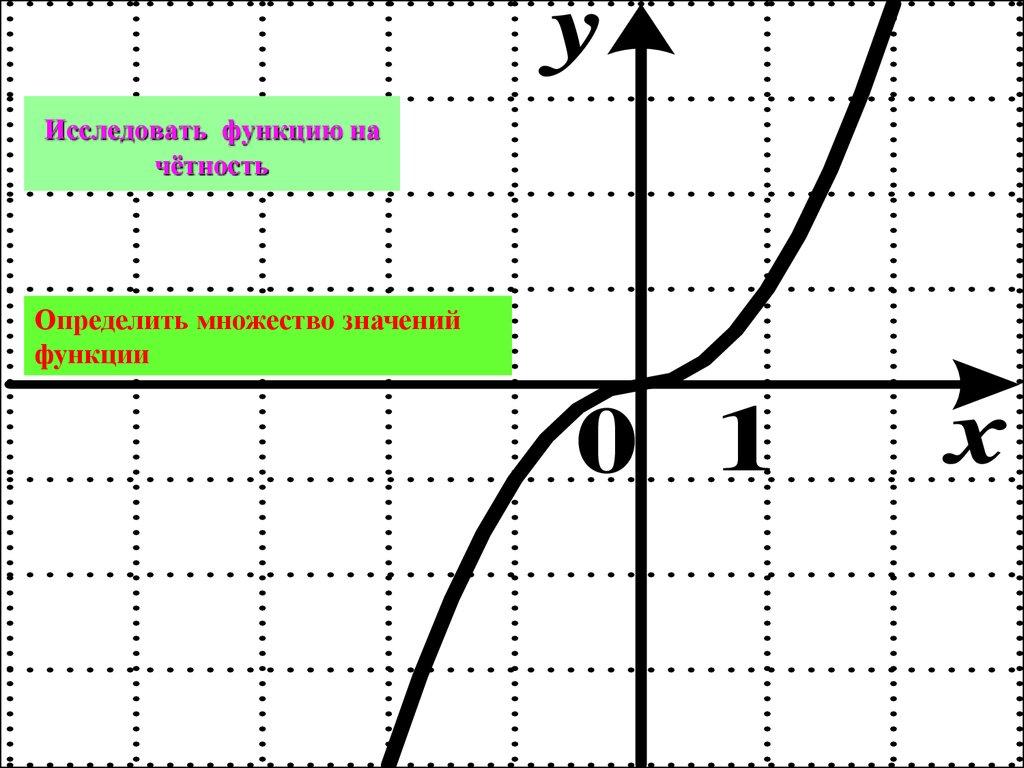 Общая схема исследования графика функции фото 961