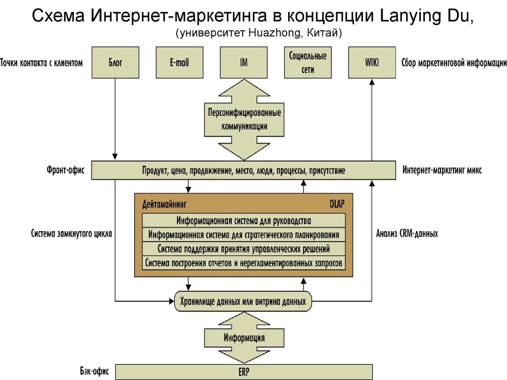 Структура маркетингу схема