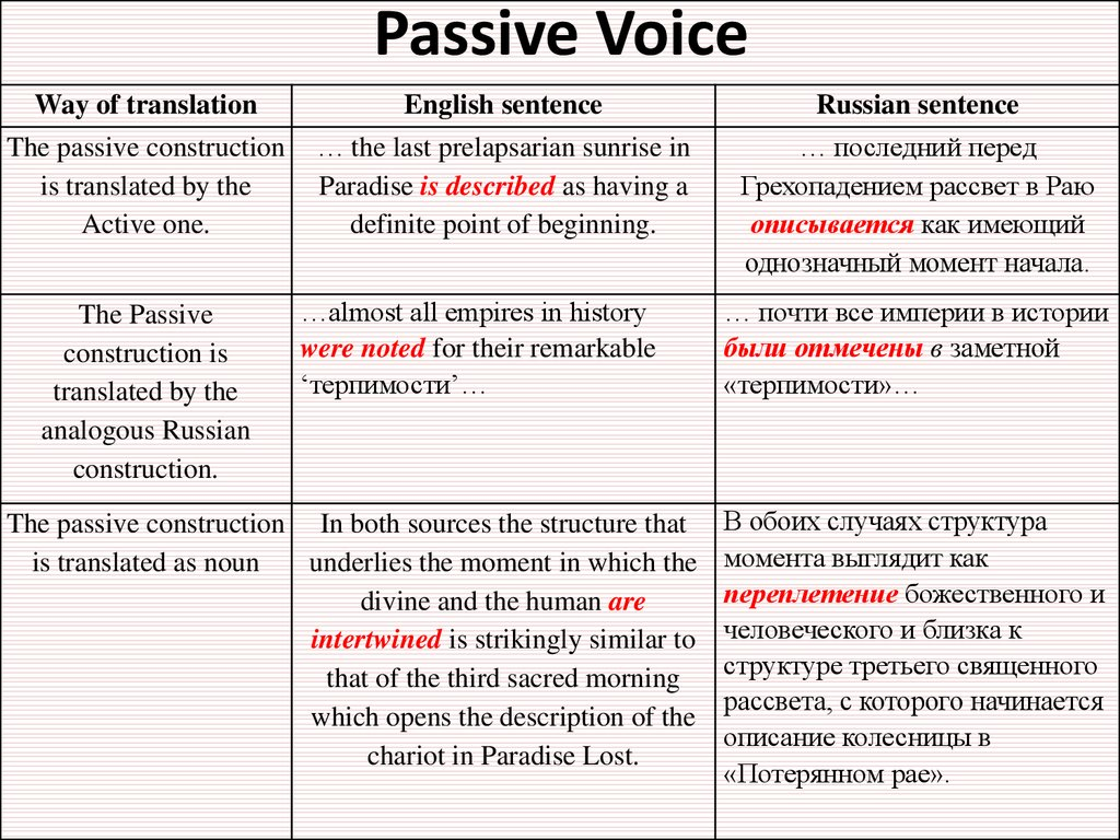 passive voice research papers The opening sentence of watson and crick's classic article is simple, direct, and clear but suppose the authors had taken the passive point of view: in this paper, a structure is suggested for the salt of deoxyribose nucleic acid (dna.