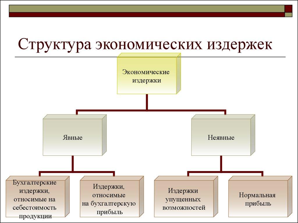 Сущность структура шпаргалка их издержки и