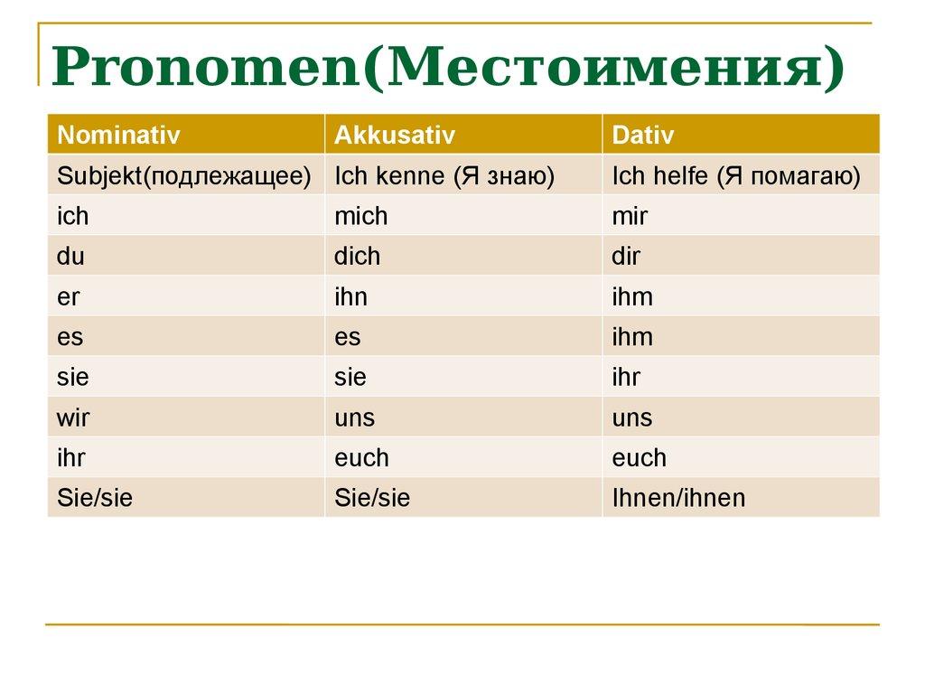 Grammatik - презентация онлайн