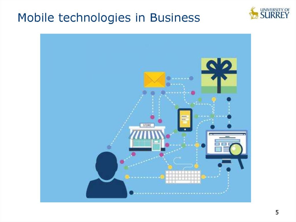 Mobile technologies in Business