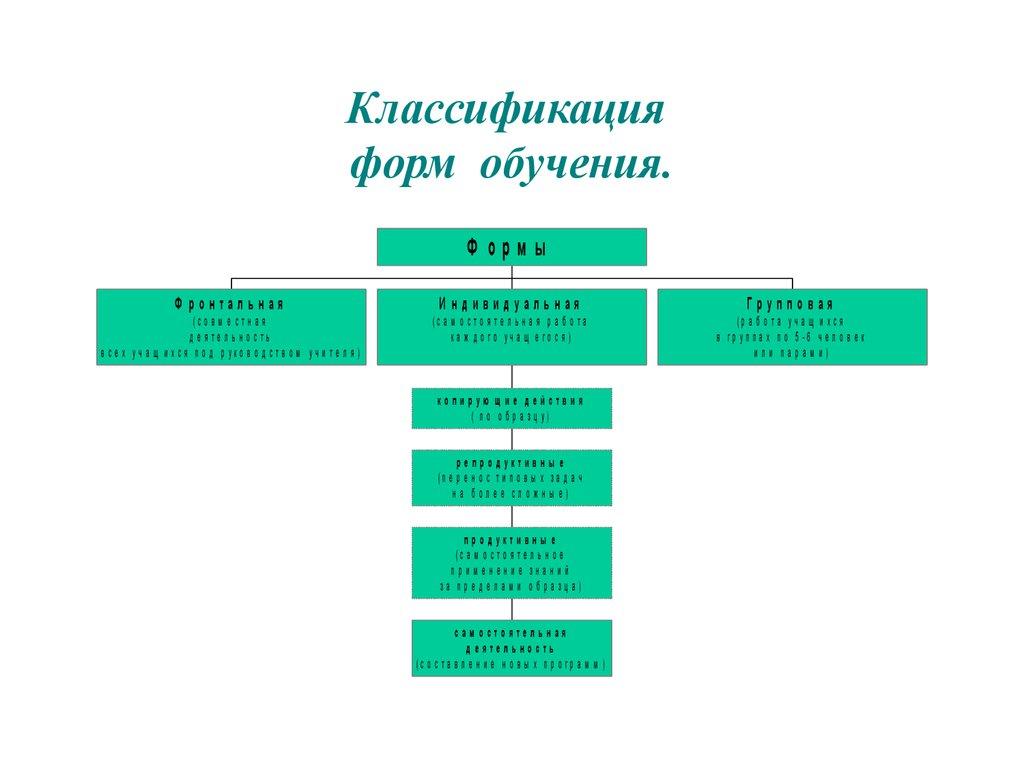 Виды и формы тренинга. шпаргалка
