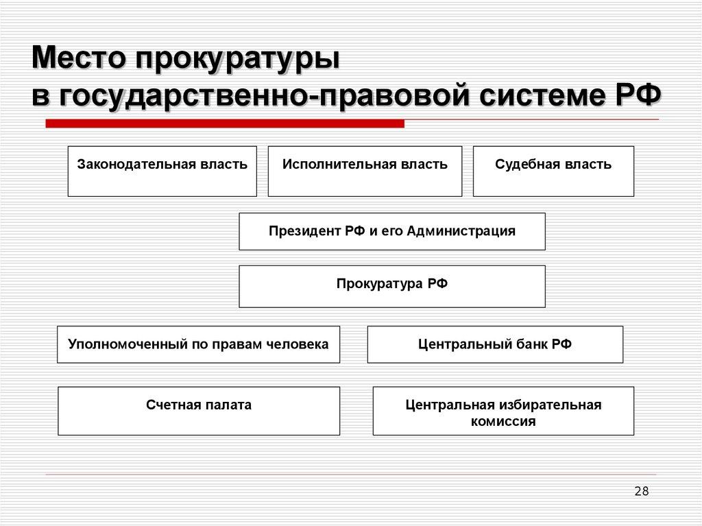системе в государственно-правовой российской федерации шпаргалка прокуратура