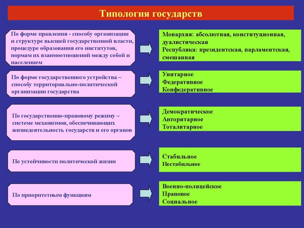 Государства критерии шпаргалка основания понятие и типология
