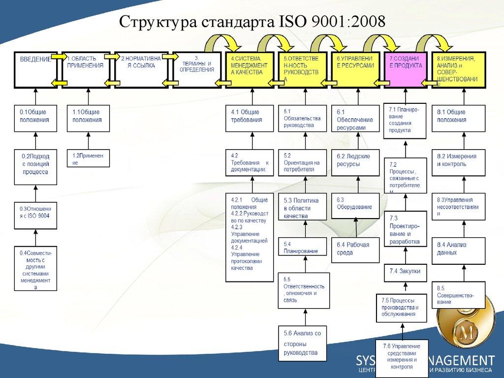 Список пунктов стандарта исо 9001 2008 сертификация атс по гост р 51709-01 и гост р 52033-03
