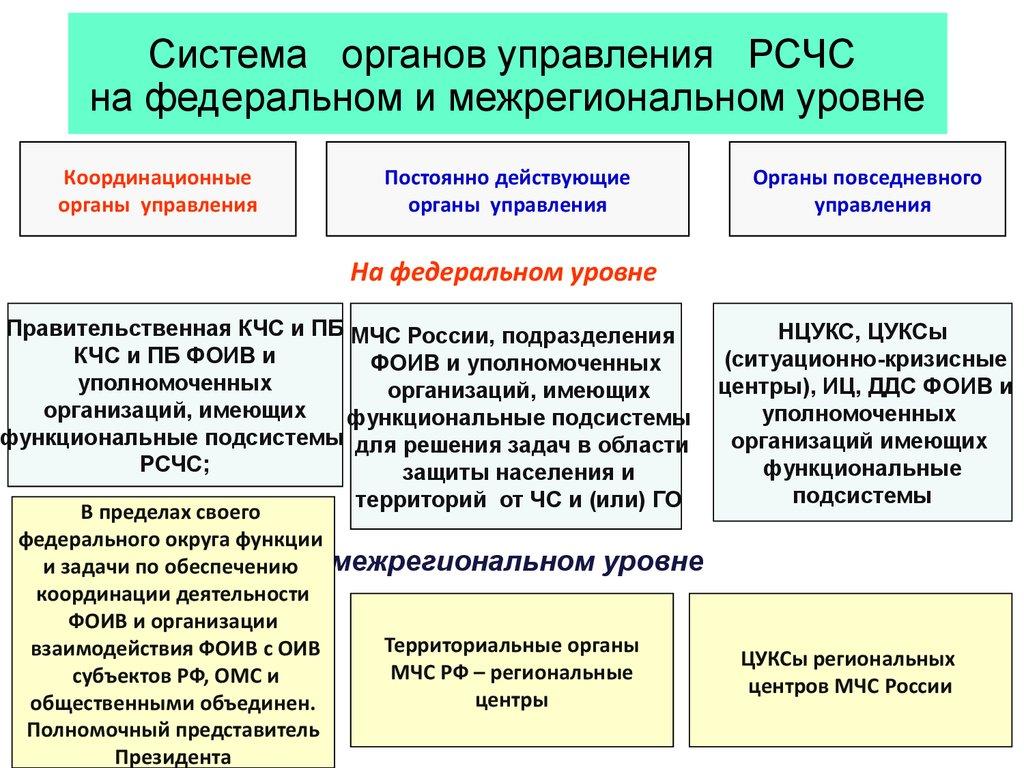 Схема взаимосвязь органов и систем органов фото 926