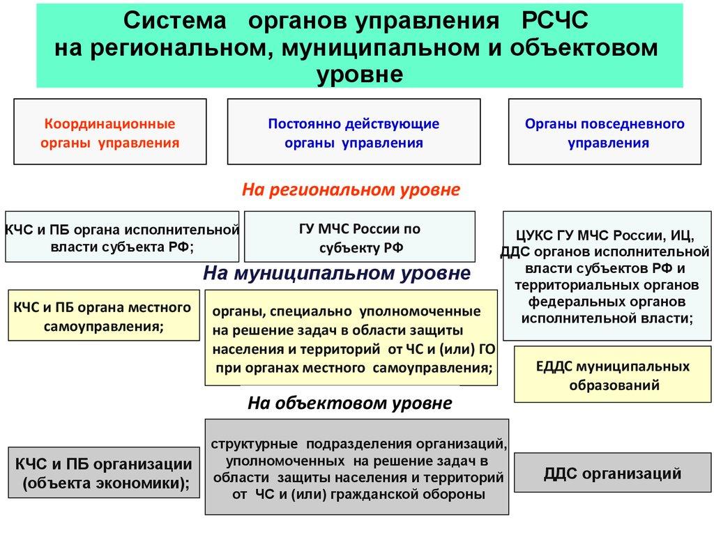 эти вопросы кто руководит субъектом при введении режима военного положения ниже имеются