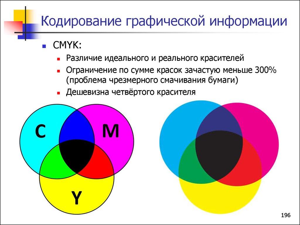 Тест кодирование и обработка графической информации