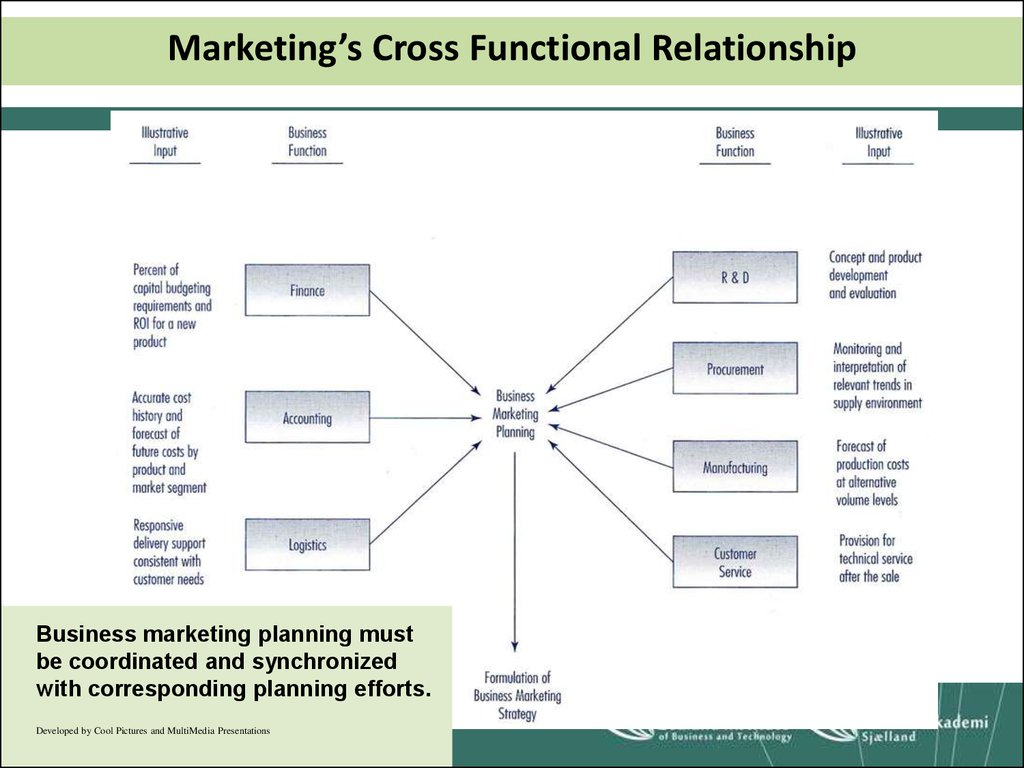 Marketing's Cross Functional Relationship