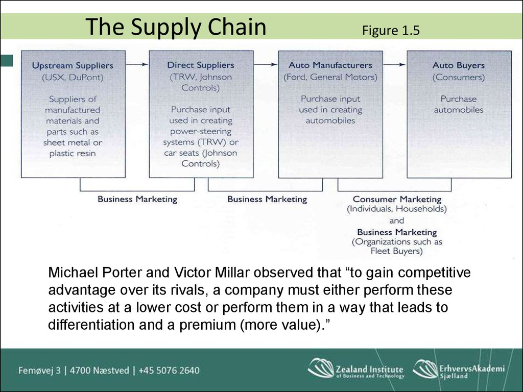 The Supply Chain Figure 1.5