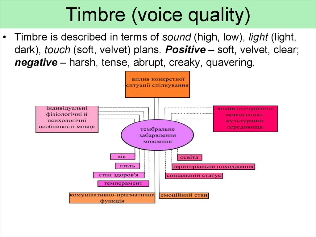 Timbre (voice quality)