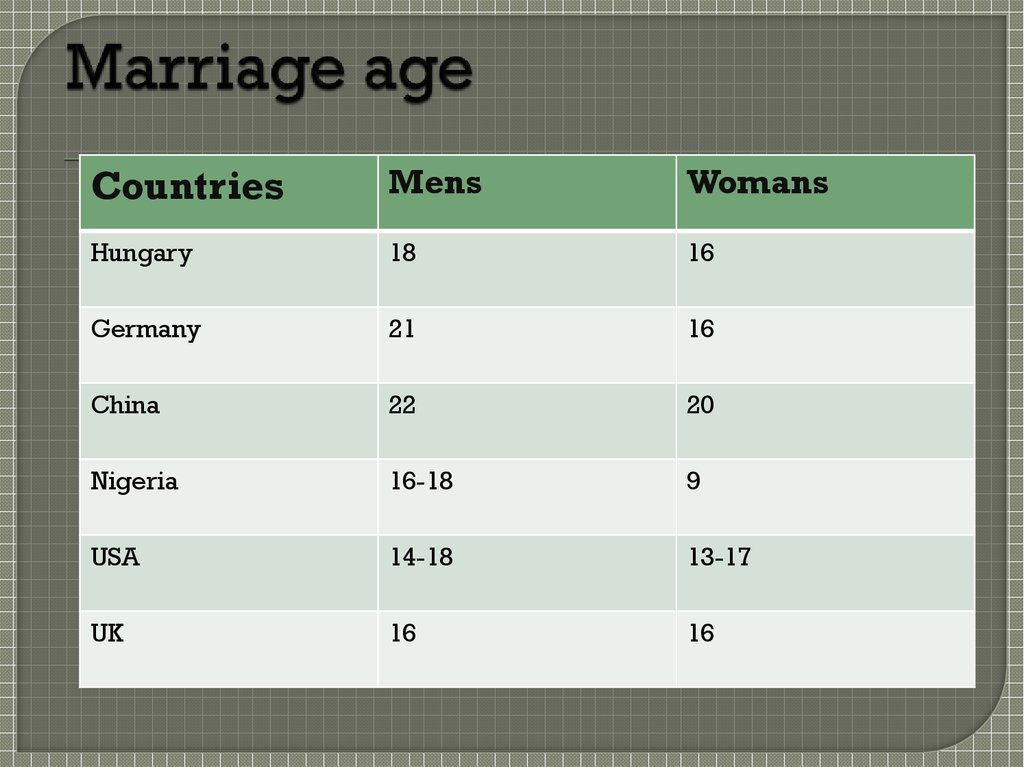 Marriage age
