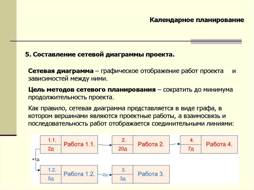 Планирование проекта online presentation Календарное планирование 5 Составление сетевой диаграммы проекта Сетевая диаграмма графическое отображение работ проекта зависимостей между ними