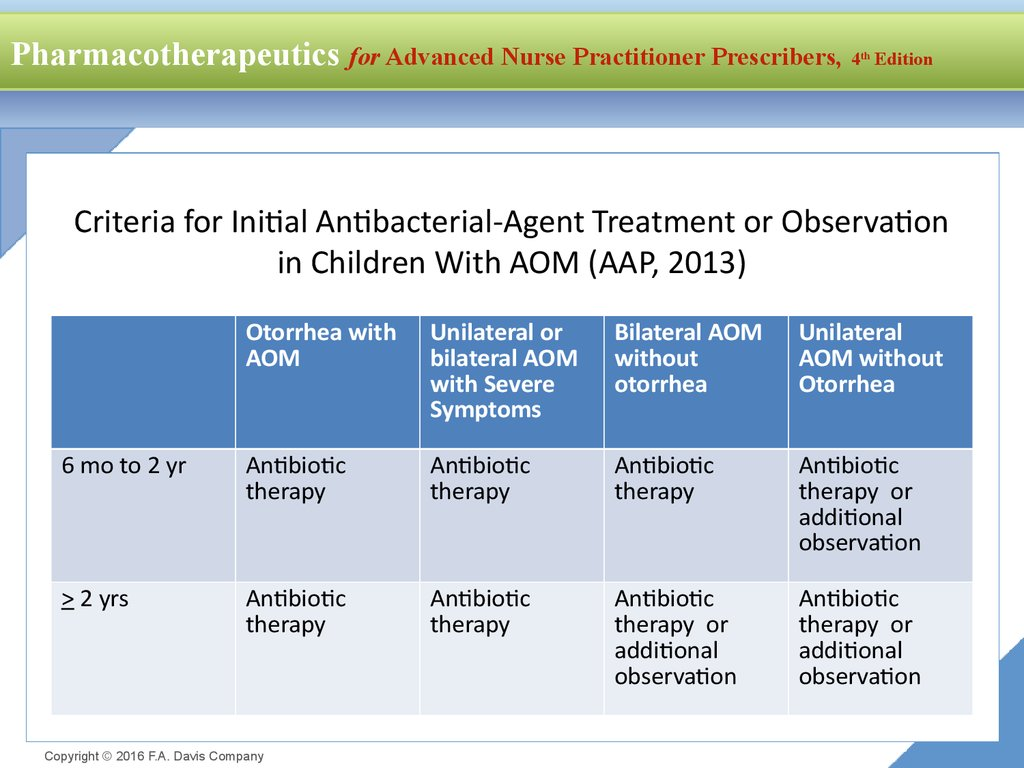 Criteria for Initial Antibacterial-Agent Treatment or Observation in Children With AOM (AAP, 2013)