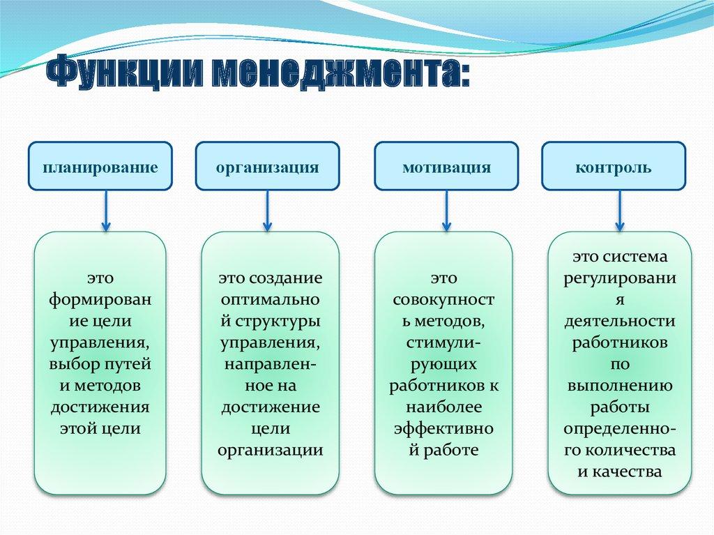 Менеджменте в управления, его функции шпаргалка характеристика