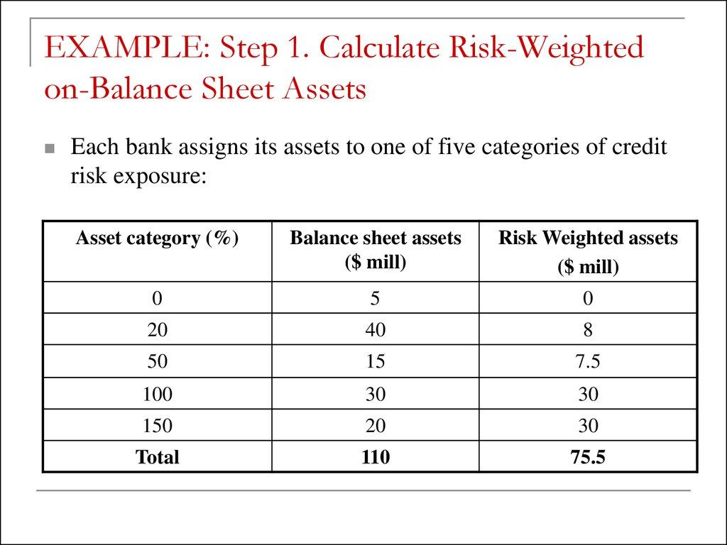 How to calculate the assets