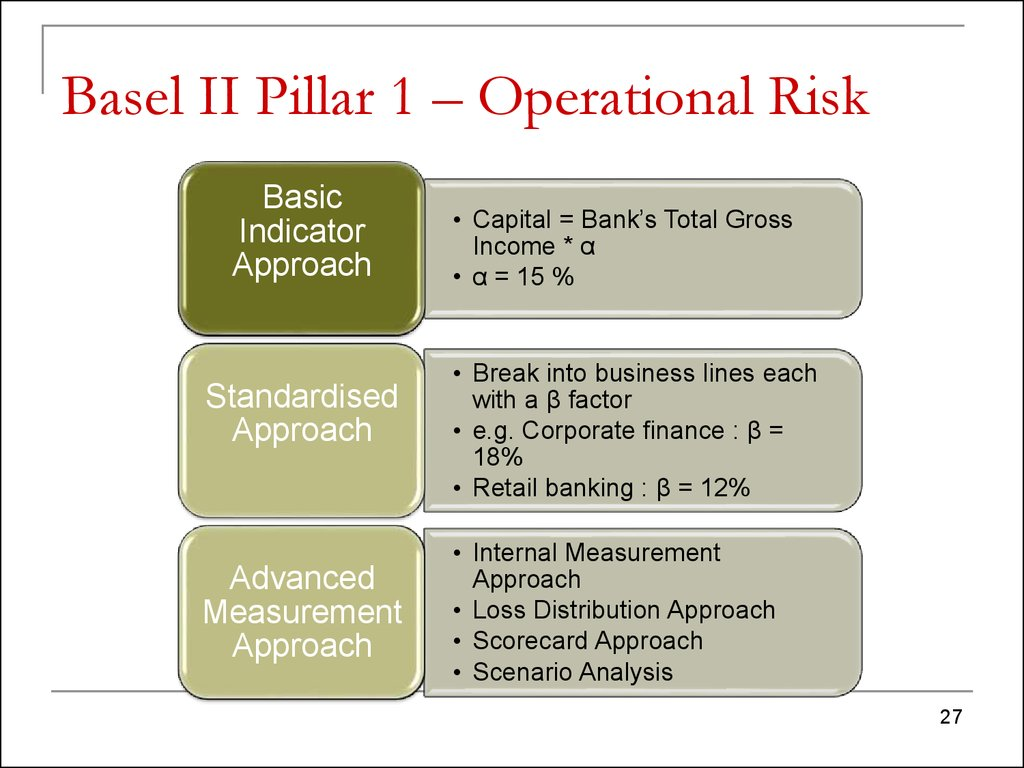 "scenario analysis for basel ii operational Operational risk &amp basel ii 1 operational risk & basel ii 2 defining & understanding operational risk "" operational risk is the risk of loss resulting from inadequate or failed internal processes, people, and systems or from external events"" -basel committee on banking supervision."