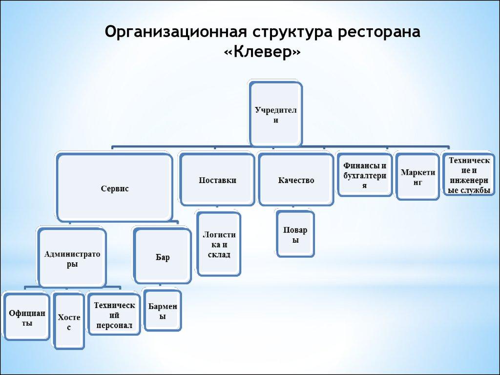 Совершенствование маркетинговой деятельности на предприятии   Организационная структура ресторана Клевер