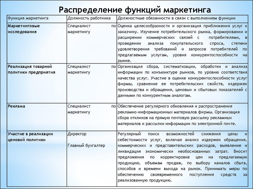 Совершенствование маркетинговой деятельности на предприятии   Распределение функций маркетинга Проект мероприятий по совершенствованию маркетинговой деятельности