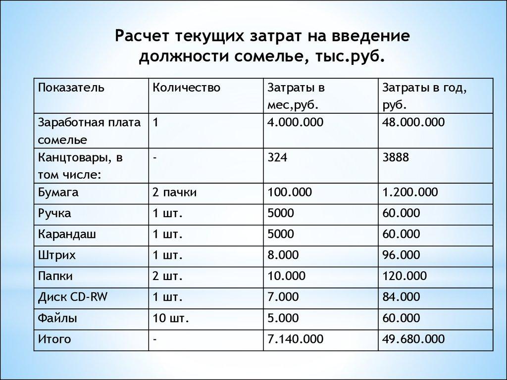 Совершенствование маркетинговой деятельности на предприятии   Расчет текущих затрат на введение должности сомелье тыс руб