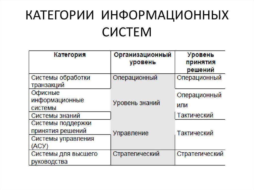 Информационные ис 5. шпаргалка классификация системы.