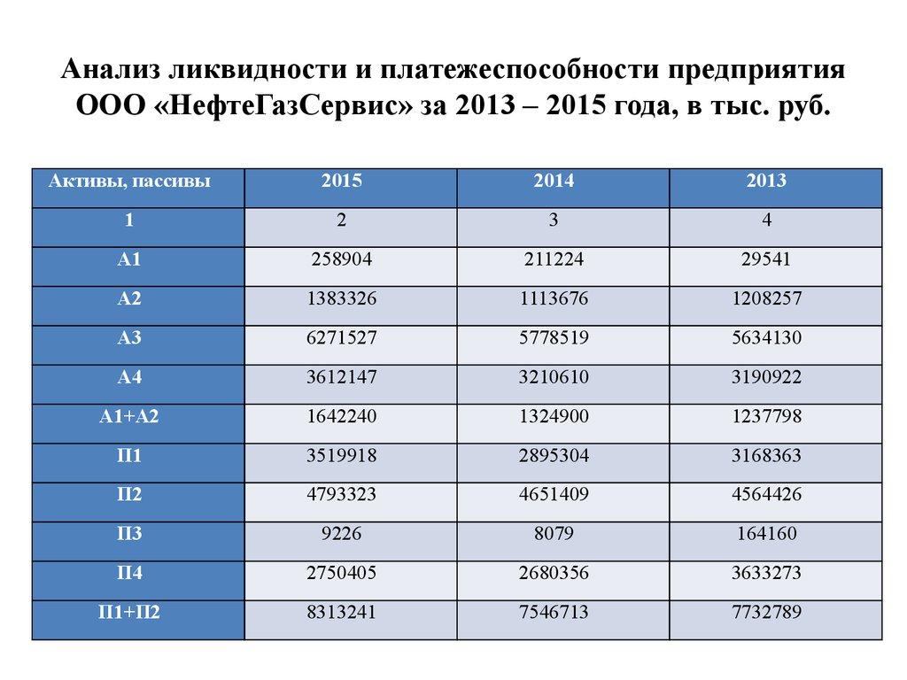 Пути повышения ликвидности и платежеспособности предприятия ООО   Анализ ликвидности и платежеспособности предприятия ООО НефтеГазСервис за 2013 2015 года