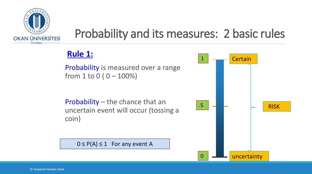 Probability and its measures: 2 basic rules