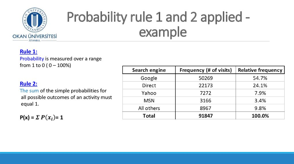 Probability rule 1 and 2 applied - example