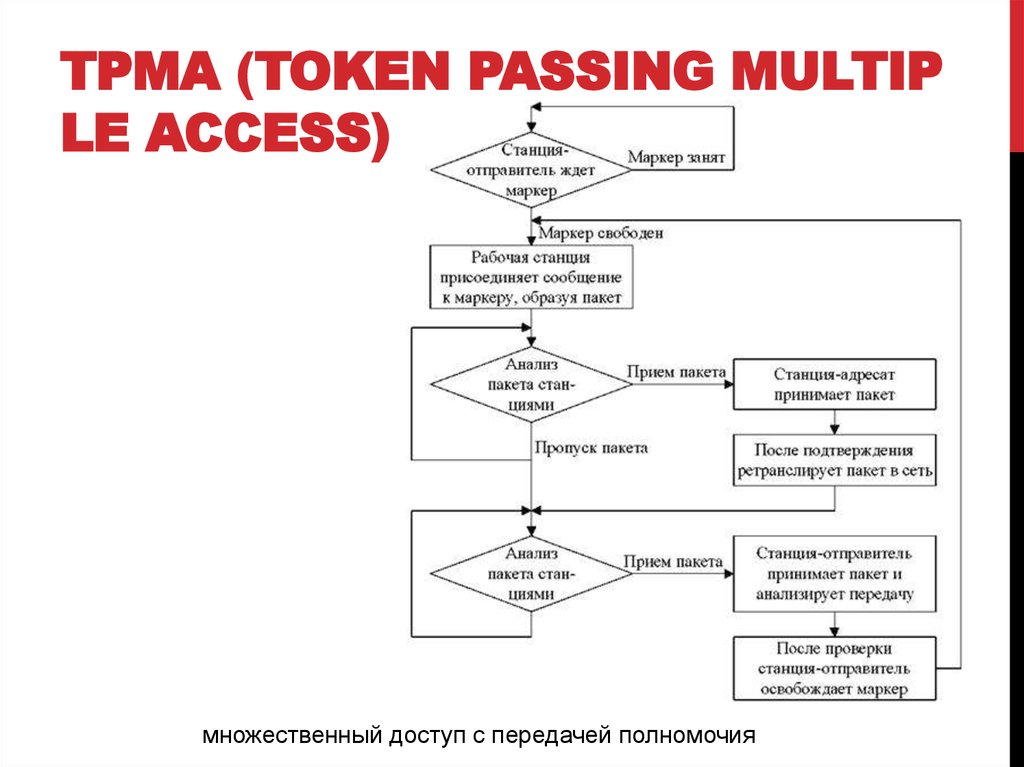 TPMA (Token Passing Multiple Access)
