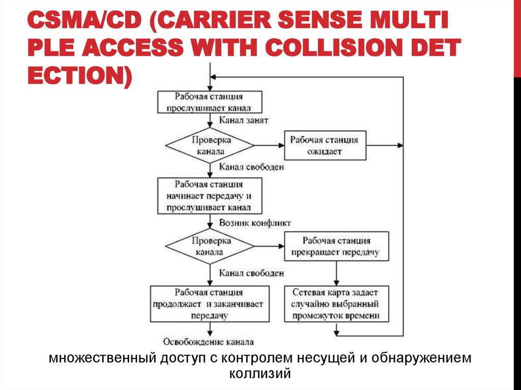 CSMA/CD (Carrier Sense Multiple Access with Collision Detection)