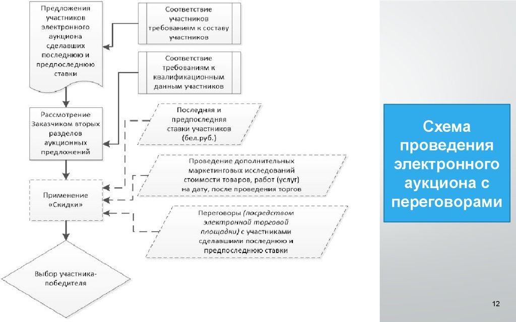 Система государственных закупок в Республике Беларусь и  12