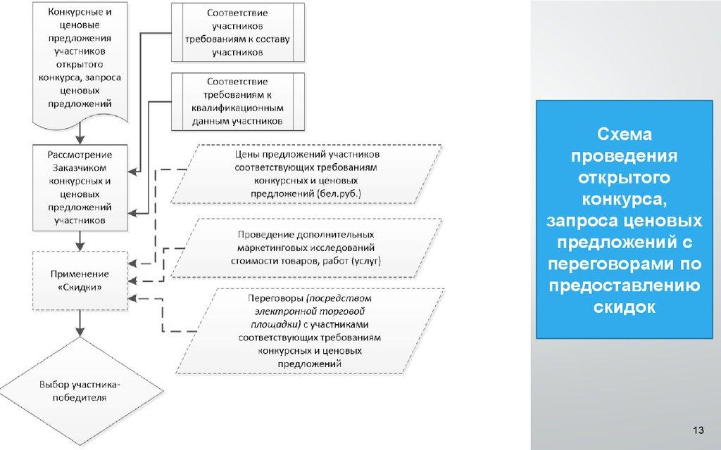 Система государственных закупок в Республике Беларусь и  13