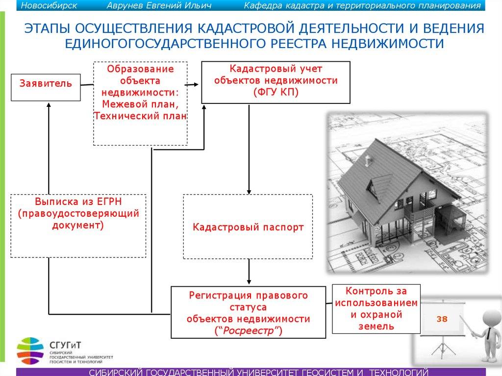 государственный кадастровый учет и регистрация недвижимости