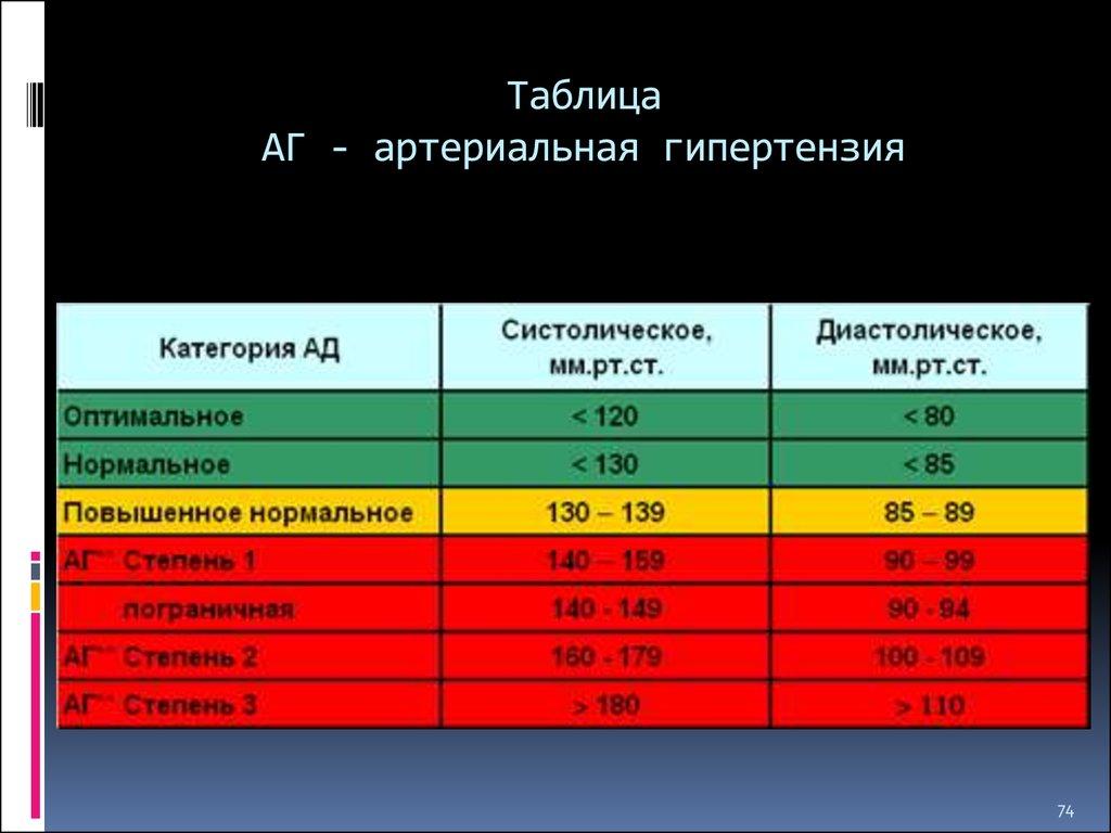 аг таблица степени