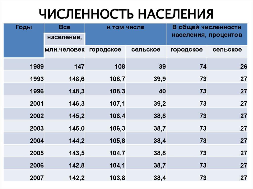 дешевле численность населения калининграда на 2017 актуальные