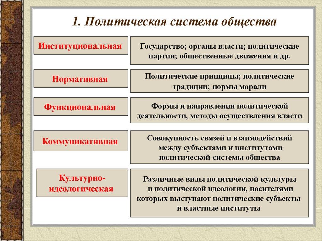 Особенности политической системы россии шпаргалка