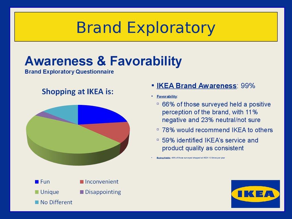 Ikea Brand Inventory Online Presentation