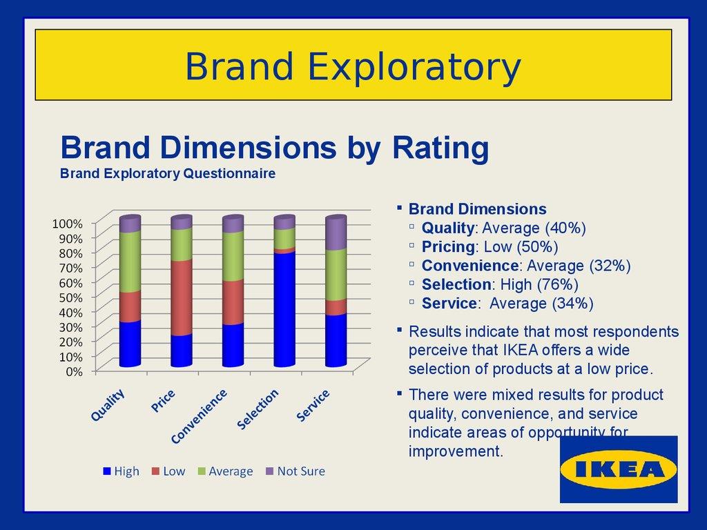 Ikea Kitchen Perception In Usa