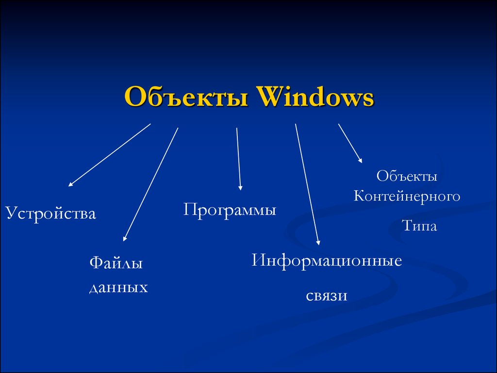 Объекты Windows