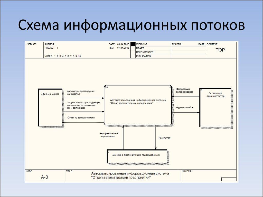 для системы информации информационные шпаргалка передачи для формировантя потоки