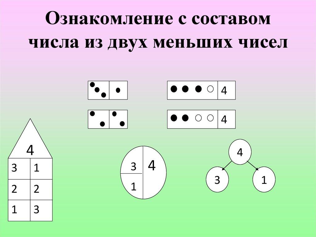 методика знакомства детей с составом числа из двух меньших