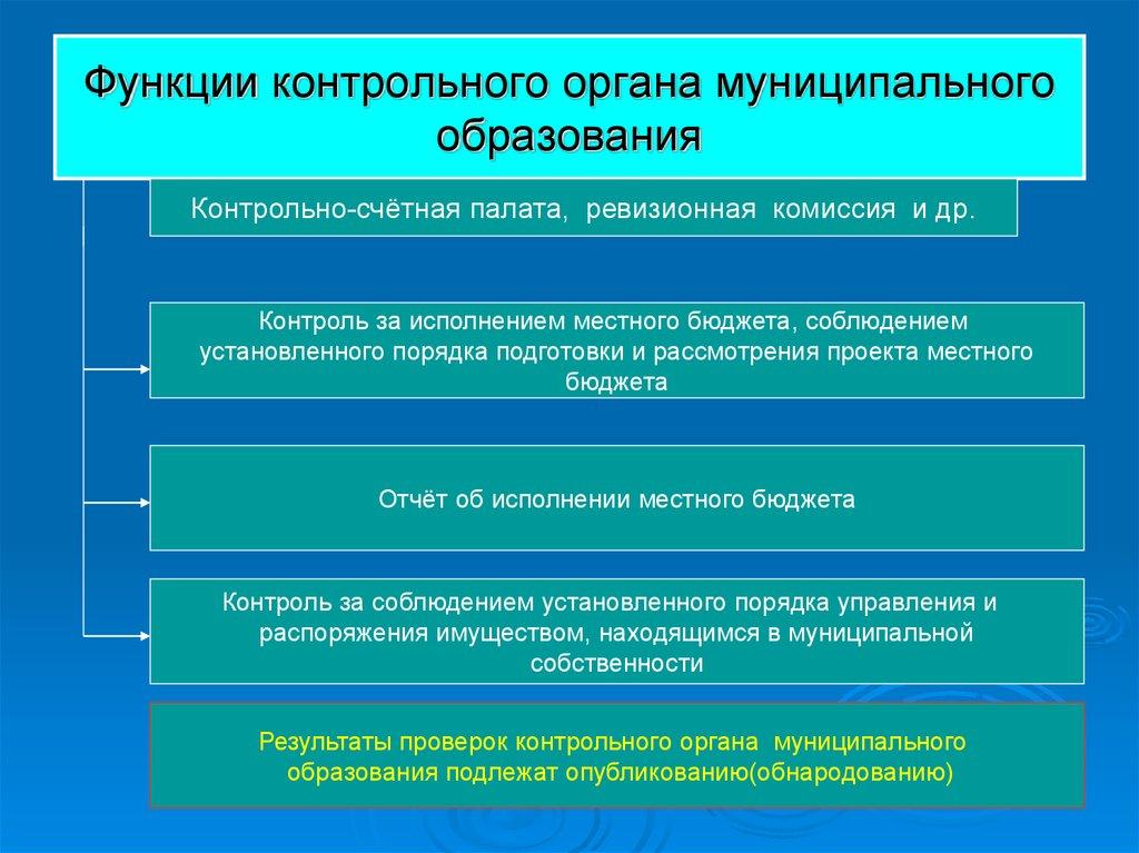 Основы теории муниципального управления презентация онлайн  Функции контрольного органа муниципального образования